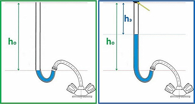 Измерение давления воды в водопроводе с помощью гибкой прозрачной трубки