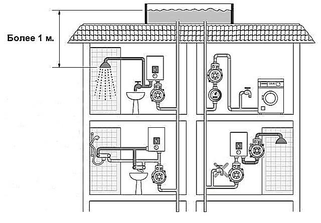 Вариант коллективной системы с верхним расположением вместительного безнапорного гидранта.