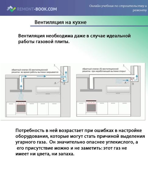 Размер воздуховода для кухонной вытяжки
