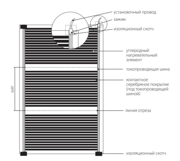 Структура нагревательных элементов