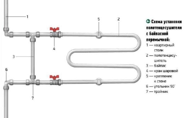 Наличие перемычки в общей схеме поможет правильно разделить потоки воды, что позволяет каждому радиатору получать воду одной и той же температуры