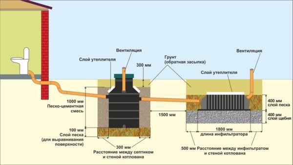 Простая система вентиляции септика