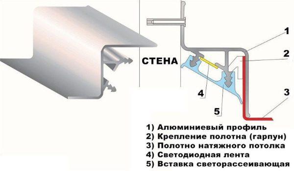 Пристенный профиль с каналом для светодиодной ленты