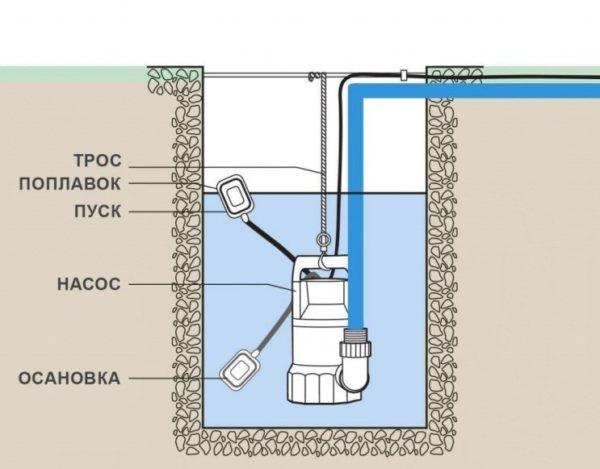 При невозможности организации уклона в септик придётся устанавливать насос