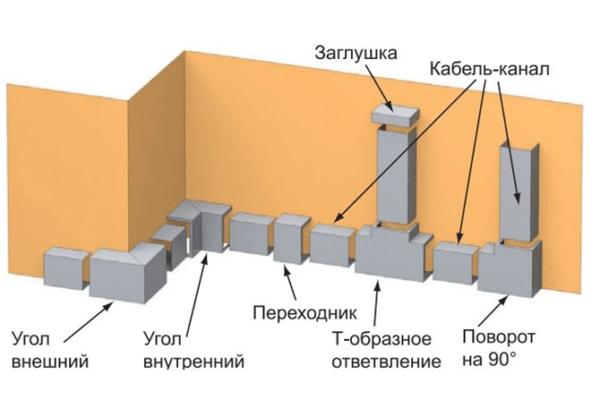 Электропроводки в металлических коробах. . Блог Академии