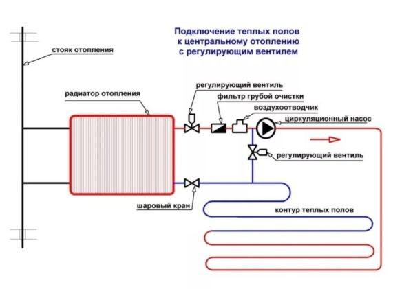Контур теплого пола подключен напрямую к радиатору