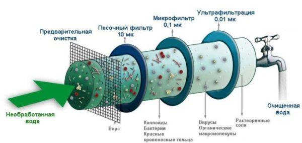 Принцип очистки воды в одном рисунке