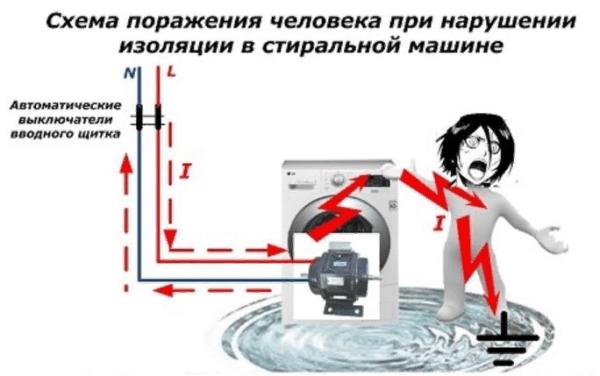 Схема поражения человека электрическим током