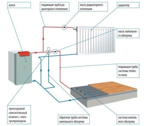 Связка теплого пола и системы отопления