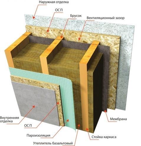 Структура сборной стены