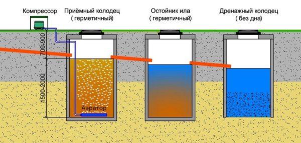 Пример трехкамерного септика