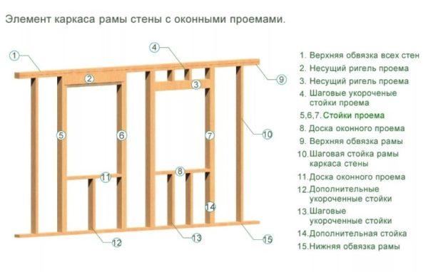 Элементы деревянного стенового каркаса