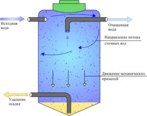 Принцип отстаивания воды