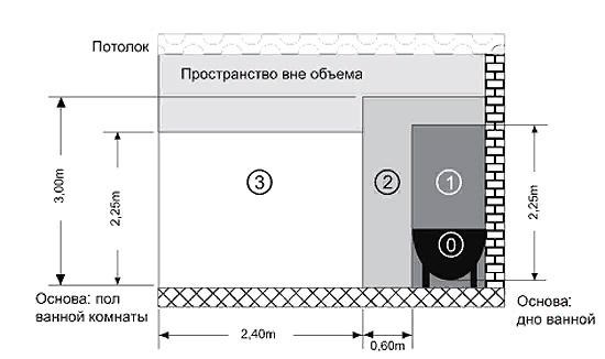 В данной схеме для установки прибора подходит зона - 3