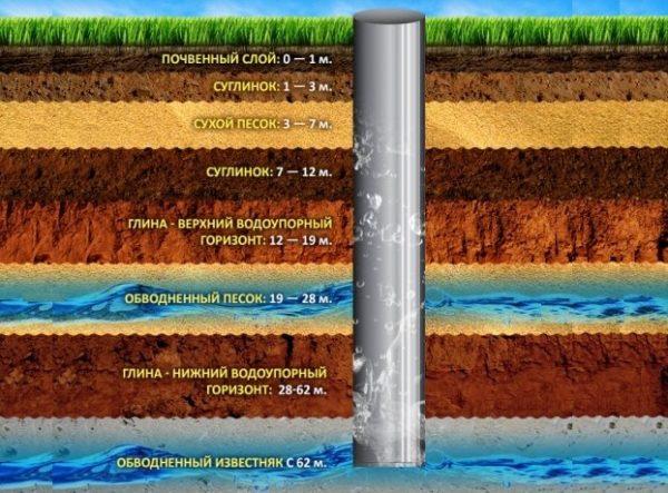 Структура водоносных слоев