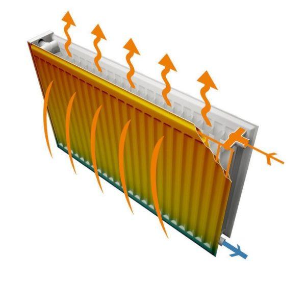 Принцип работы радиатора