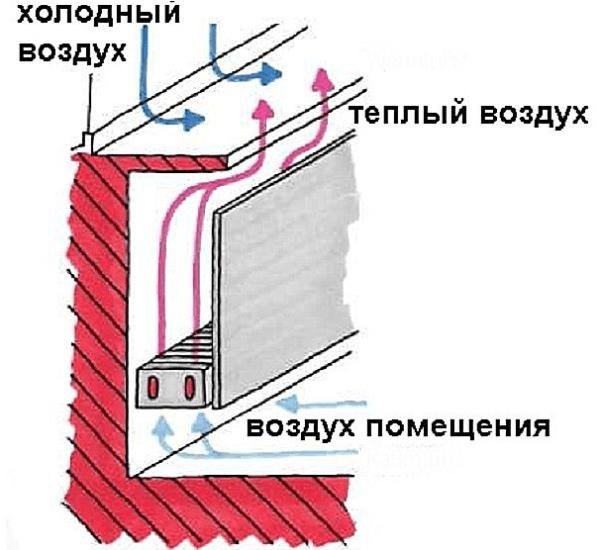 Распределение теплого воздуха
