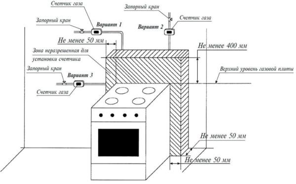 Установка газовой плиты на кухню