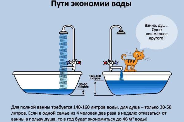 Пользоваться водой можно экономно