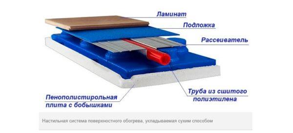 Сухой способ укладки водяного теплого пола