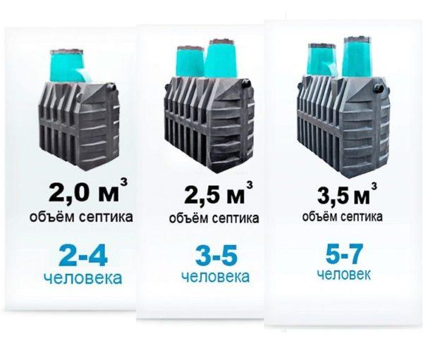 Ориентировочный объём резервуара