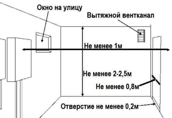 Схема обустройства помещения под установку вытяжки