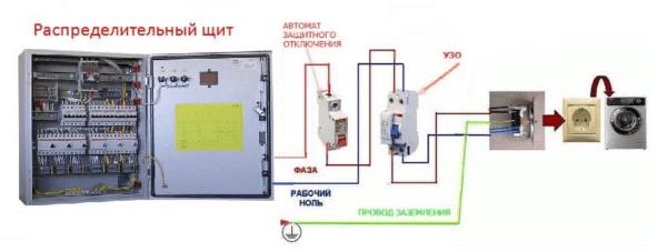 Схема подключения стиральной машины с заземлением выглядит следующим образом