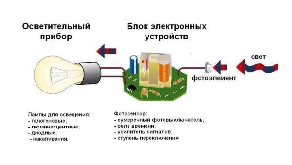 Схематическое изображение принципа работы фотореле
