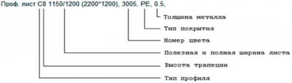 Характеристики профнастила С 15