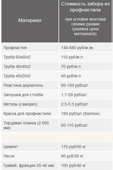 Стоимость материалов для забора из профнастила