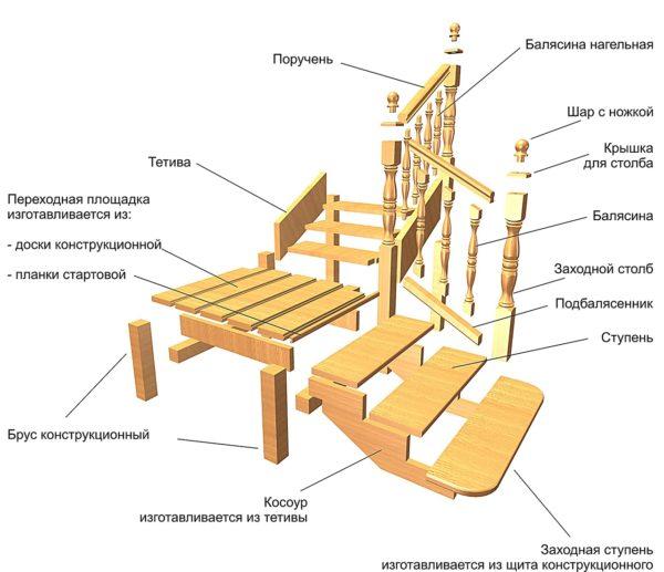 Элементы конструкции лестницы
