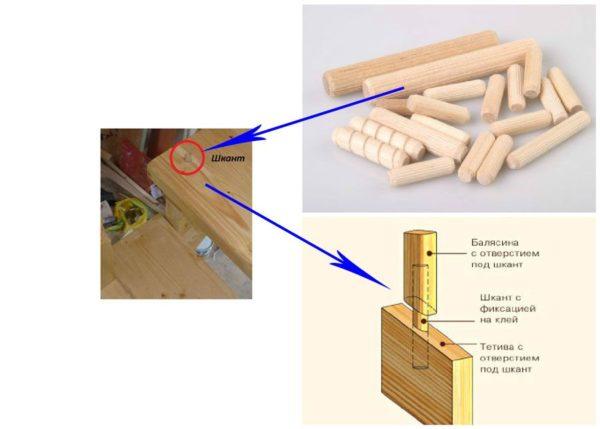Схема крепления конструкции шкантом