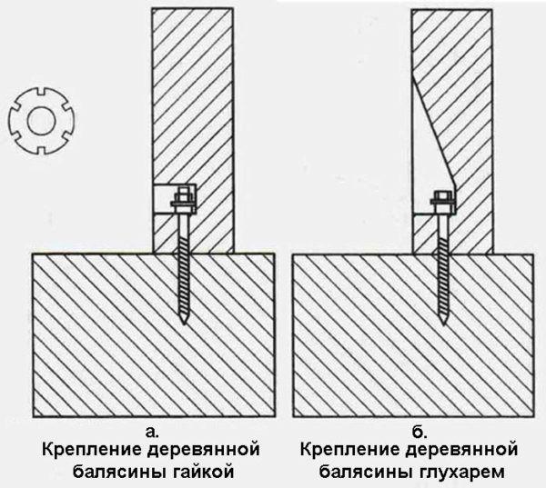 Схема расположения крепежа