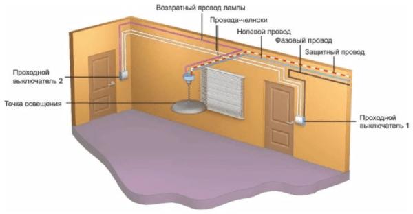 Монтировать выключатель разрешается с каждой стороны двери