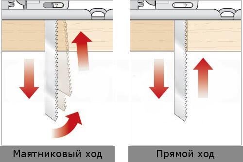 Различия прямого и маятникового механизмов