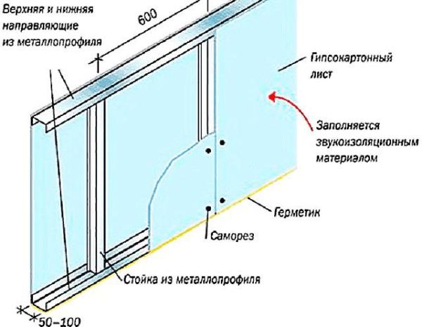 Примерная схема установки перегородки на каркасе из металлического профиля
