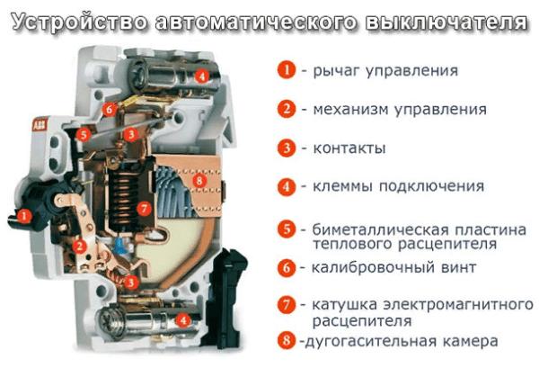В зависимости от назначения, автоматы оснащают дополнительными элементами