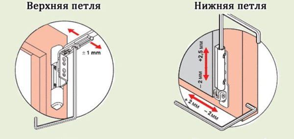 При регулировке окна важно добиться равномерного распределения нагрузки на обе петли