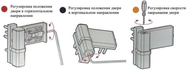 Схема регулировки петель при провисании створки