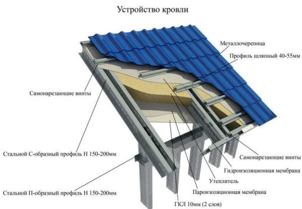 Монтаж металлочерепицы на деревянную обрешётку