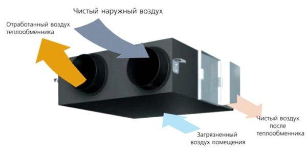 Пример принудительной системы вентиляции