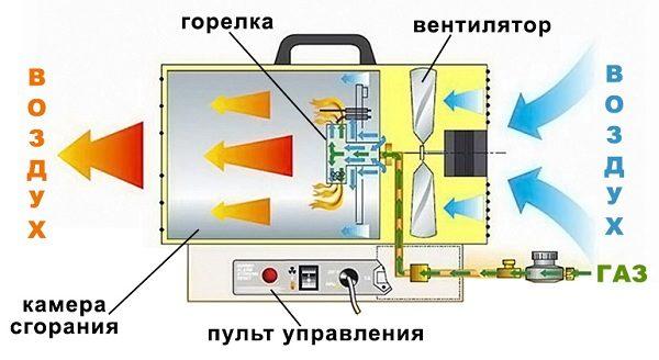 Принцип работы простейшей газовой пушки