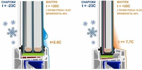 Зависимость появления конденсата от температуры поверхности стекол
