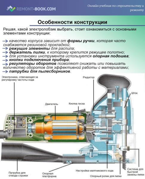 Особенности конструкции электролобзика