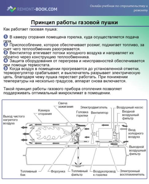 Принцип работы газовой пушки
