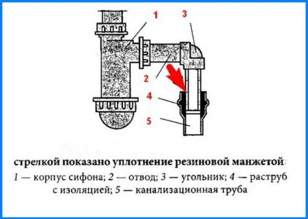 Уплотнение соединения с канализационной трубой резиновой манжетой