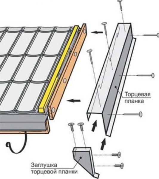 Схема установки торцевой планки