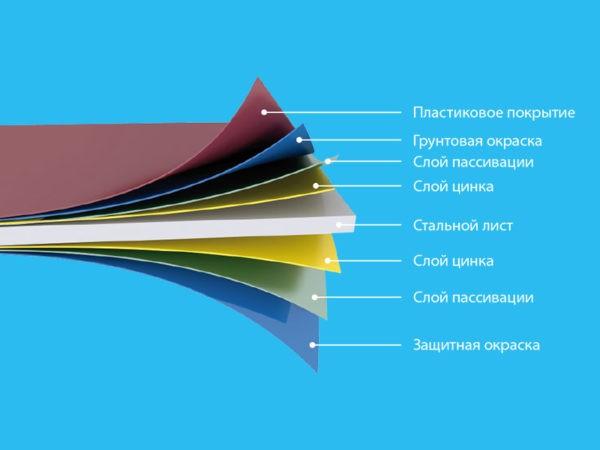 Технология покрытия стального листа полимерными материалами