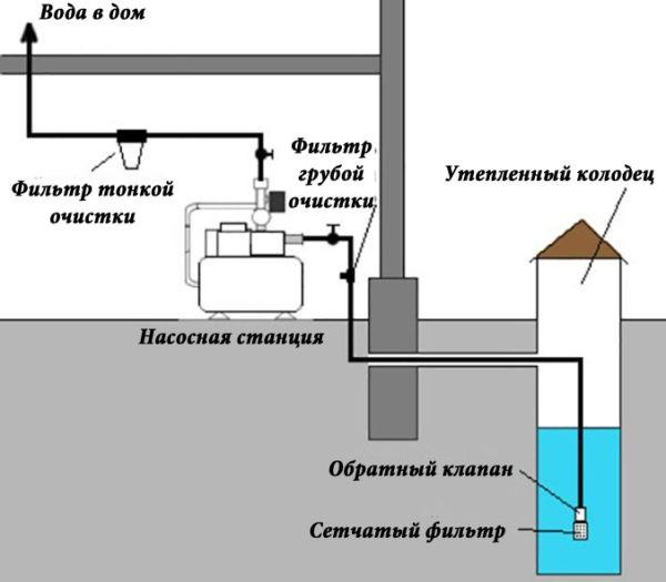 Простейшая схема водопровода для частного дома, где в качестве источника забора воды выступает обычный колодец