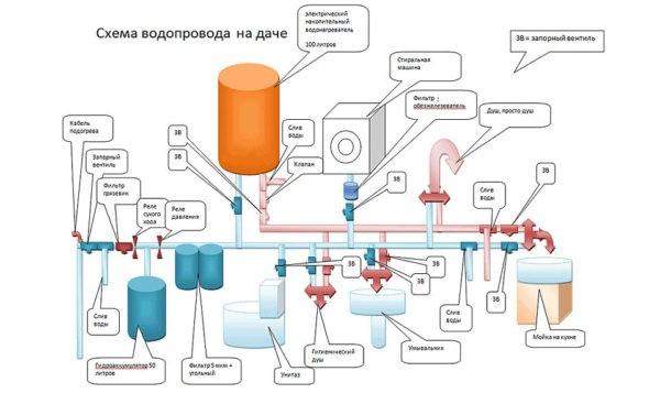 Простая схема разводки водопровода в частном доме с учетом установки бойлера